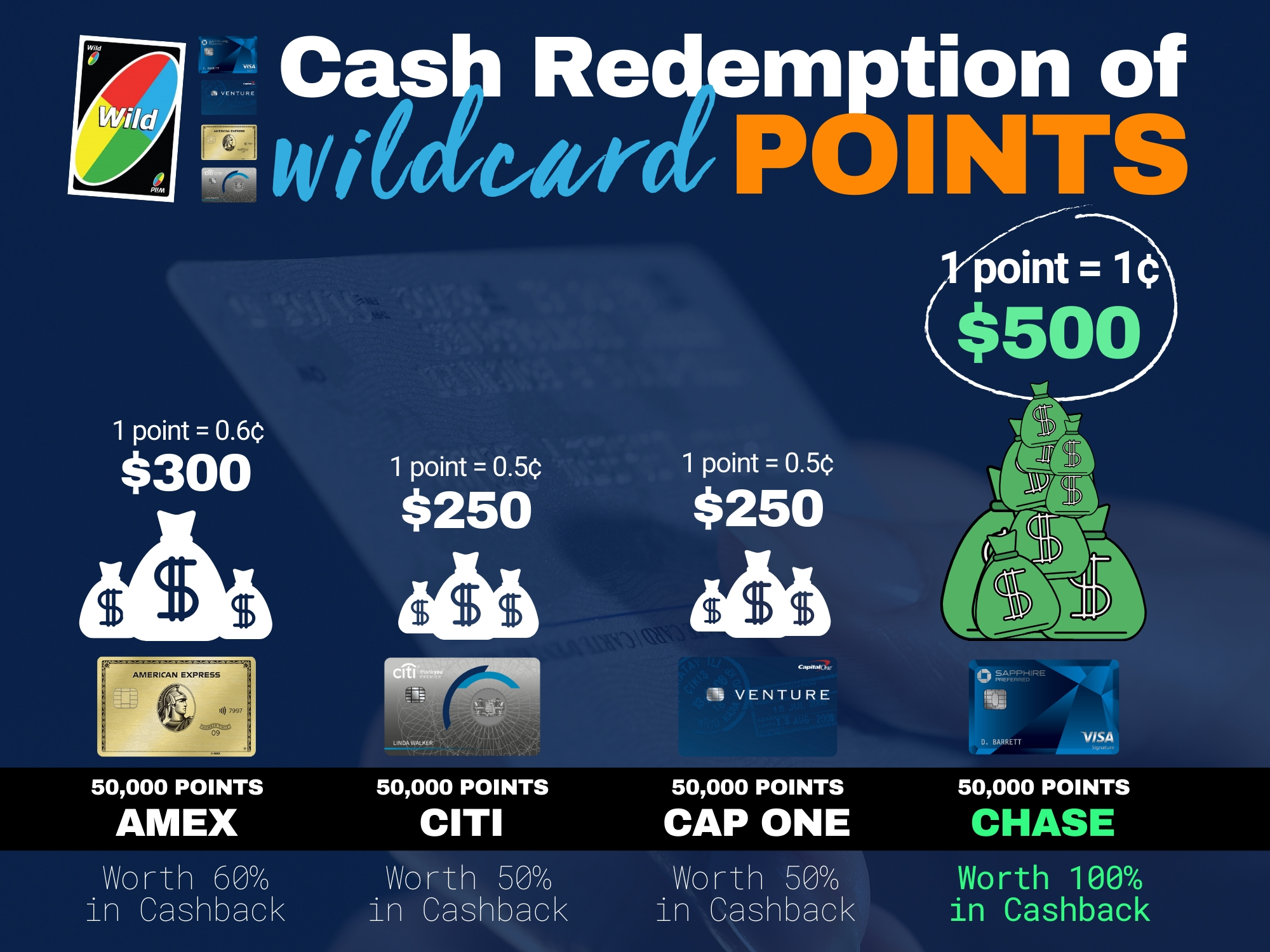 Cash Back Redemption for Chase Ultimate Rewards